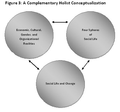 fig_4_Complementary-Holist-Conceptualization