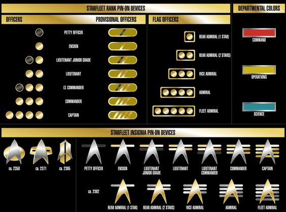 starfleet ranks